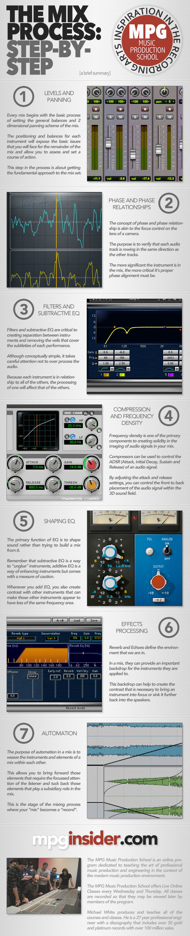 The-Mix-Process-Infographic