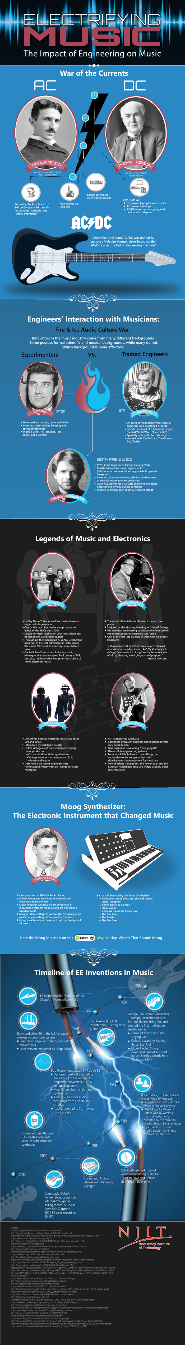 Electrifying Music - The Impact of Engineering on Music Infographic